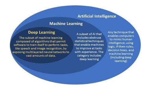 What is AI and ML?
