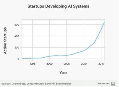 Start ups in the AI Sector